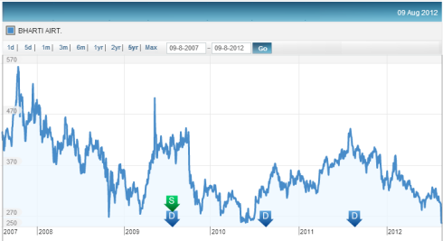 Price 5 year Trend, JainMatrix Investments