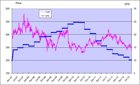 Price and EPS Chart TTM, JainMatrix Investments