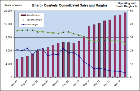 Quarterly Sales and Margins