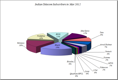 Telecom Market shares in March 2012, JainMatrix Investments