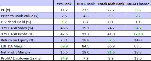 Yes Bank, Benchmarking Aanalysis, JainMatrix Investments