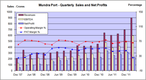 Fig 4 – Mundra Port Sales, Margins, JainMatrix Investments