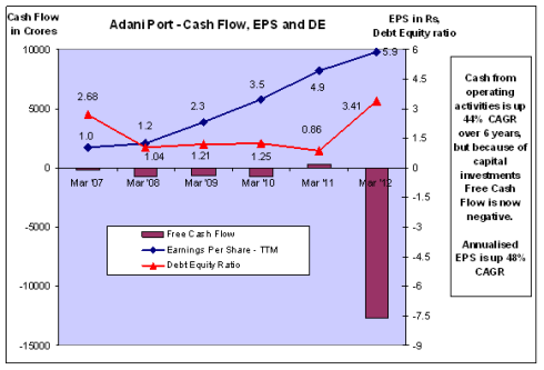 Fig 6 – Cash Flow, EPS and DE, JainMatrix Investments
