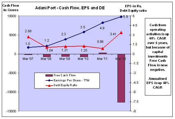 Fig 6 – Cash Flow, EPS and DE, JainMatrix Investments