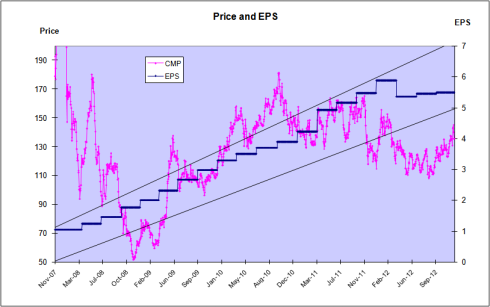 Fig 8 – Price and EPS Chart, JainMatrix Investments