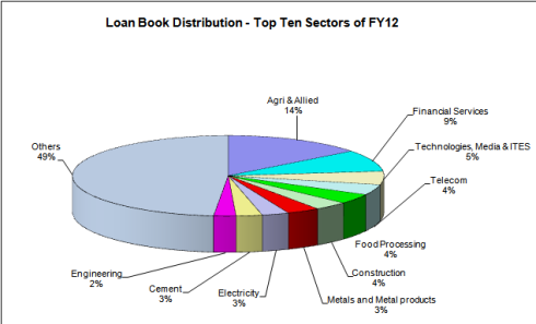 Yes Bank, Loan Book Distribution, JainMatrix Investments