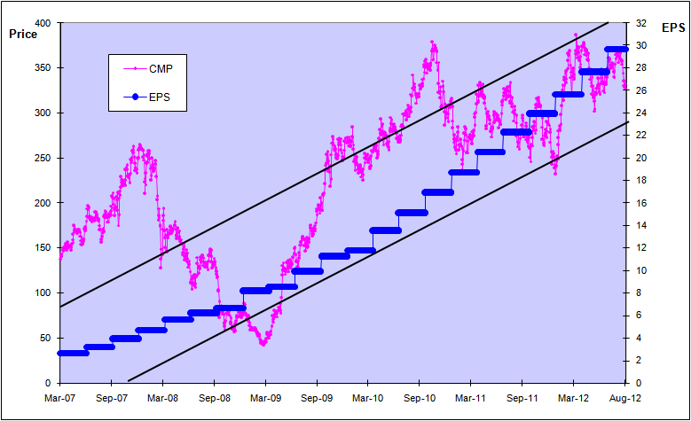 Yes Bank, Price and EPS Chart, JainMatrix Investments