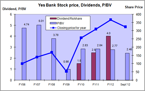 Yes Bank - Price, Dividends, BookValue