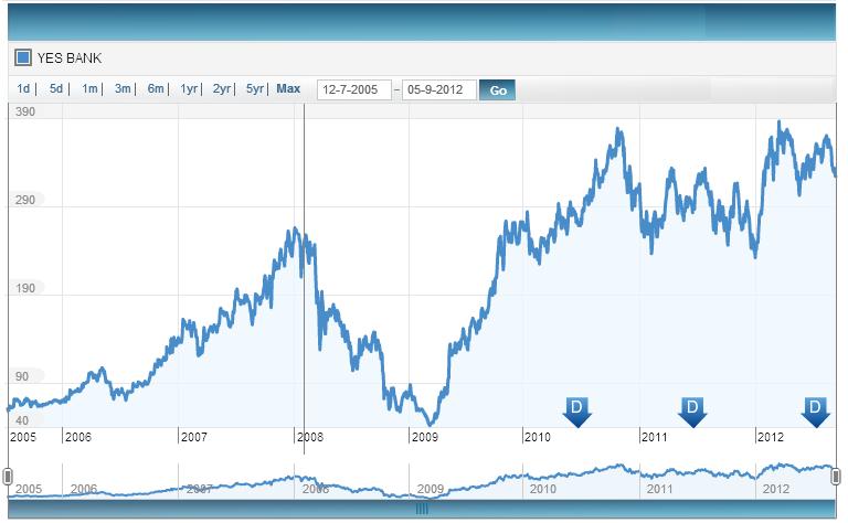 Yes Bank, Price Trend, JainMatrix Investments