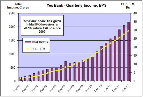 Yes Bank - Quarterly Income and EPS, JainMatrix Investments