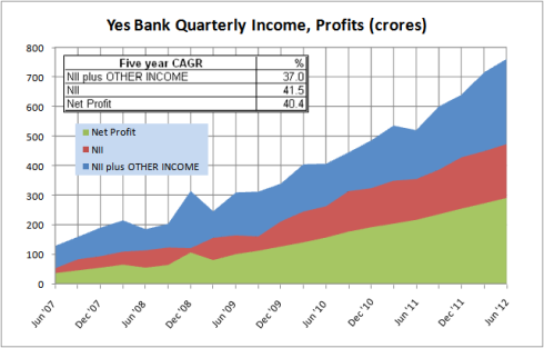 Yes Bank, Quarterly Income Profit, JainMatrix Investments