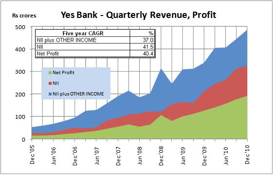 Quarterly Income, NII and Profits, JainMatrix Investments