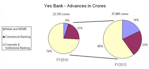 Yes Bank - Growth Parameters, JainMatrix Investments