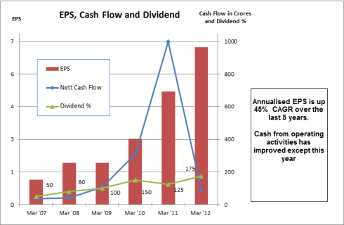 EPS Cash Flow and Dividend, JainMatrix Investments