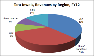 Tara Jewels - Exports, JainMatrix Investments