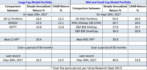 jainmatrix investments, model portfolio