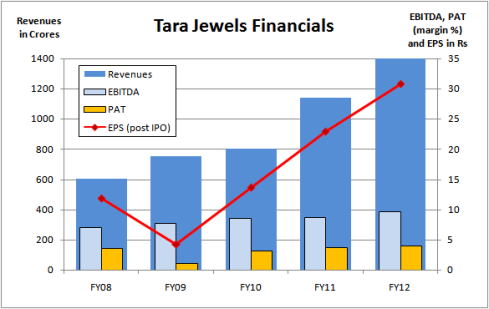 Tara Jewels - Financials, JainMatrix Investments