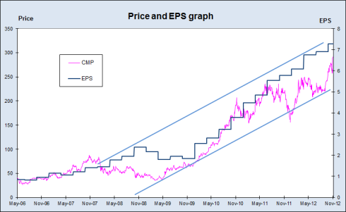 Titan Price and EPS, JainMatrix Investments