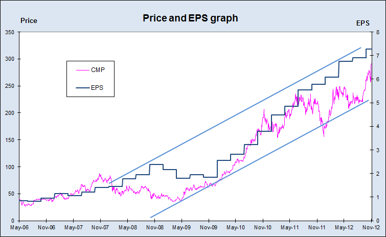 Titan Price and EPS, JainMatrix Investments