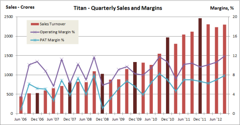Quarterly Sales and Margins, JainMatrix Investments