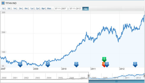 Price history, JainMatrix Investments