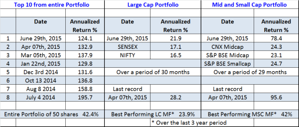 turbulent markets but jainmatrix model portfolios outperform