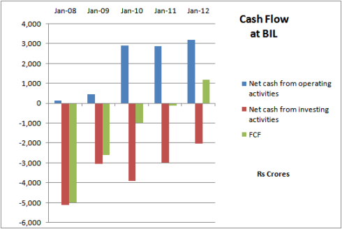 Fig 4: Bharti Infratel - Free Cash Flows
