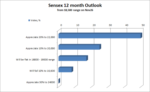 Fig 1 – Sensex 12 month Outlook, JainMatrix Investments