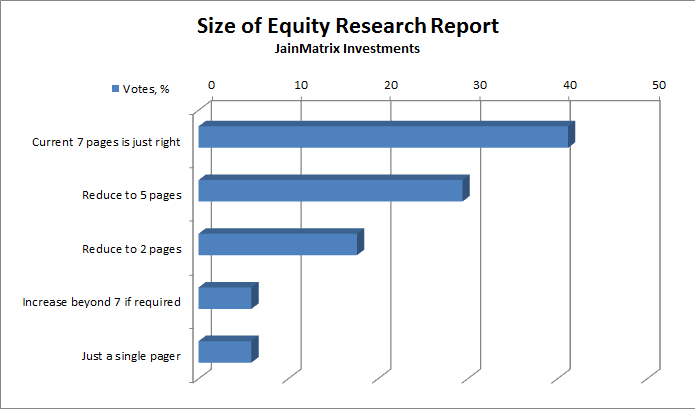 Fig 2 – Equity Research Report Size, JainMatrix Investments