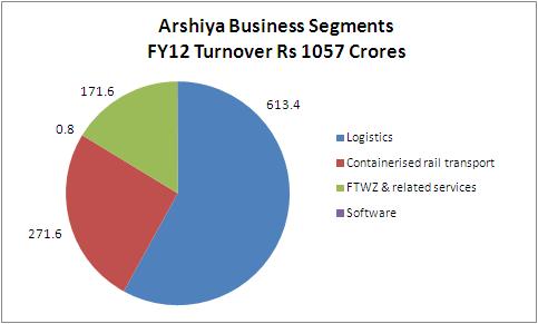Fig 1 – Segment Revenues FY2012, JainMatrix Investments