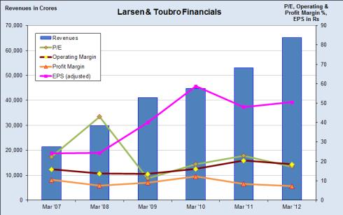 L&T Financials, JainMatrix Investments