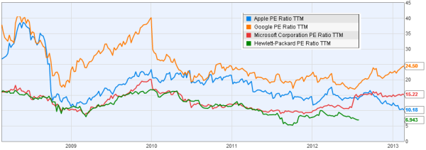 Apple PE, JainMatrix Investments