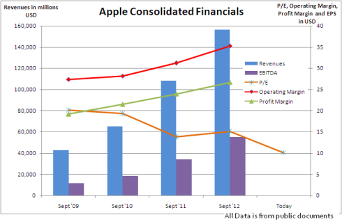 Apple Financials, JainMatrix Investments