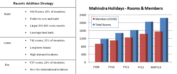 Fig 1 – Resorts and Members, JainMatrix Investments