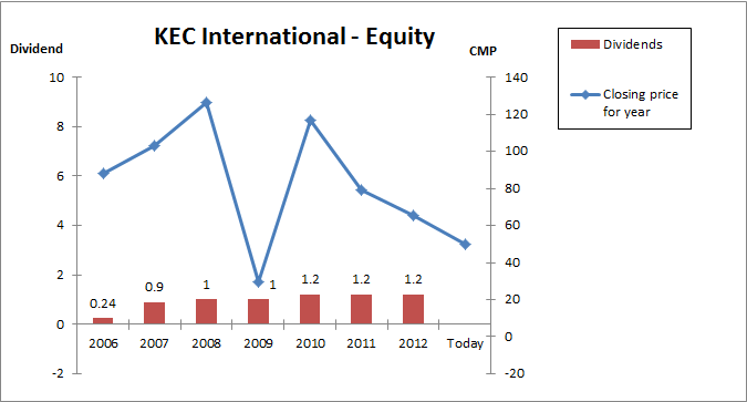 Fig 5 – KEC Share Price and Dividends, JainMatrix Investments
