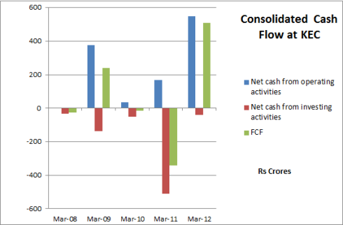 Fig 6 – KEC, EPS and Cash Flow, JainMatrix Investments