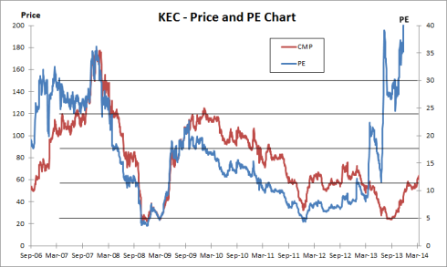 Fig 7 – Price and PE Chart, JainMatrix Investments