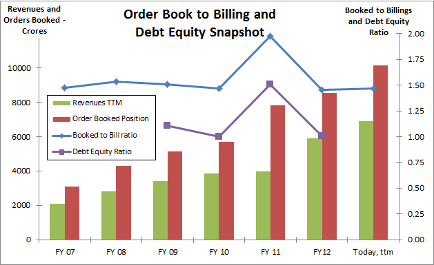 Fig 9 – Orders Booked to Billings Ratio, JainMatrix Investments