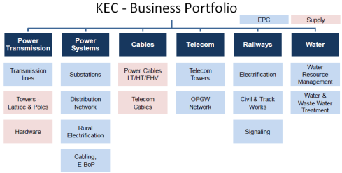 KEC Business Portfolio, JainMatrix Investments