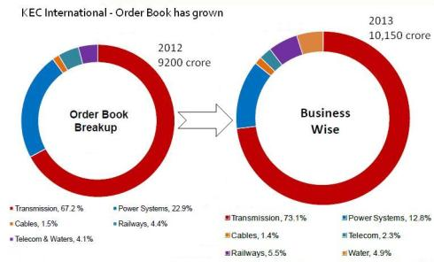 Order Book Breakup_Feb2013, JainMatrix Investments