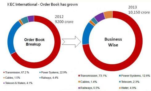 Order Book Breakup_Feb2013, JainMatrix Investments