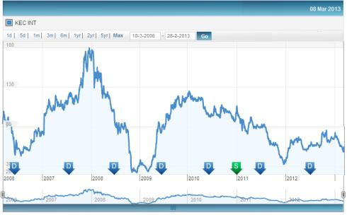 Fig 3 – KEC Share Price History, JainMatrix Investments