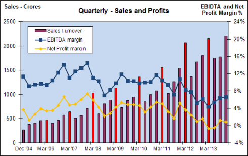 Fig 4 - Quarterly Sales and Profits, JainMatrix Investments