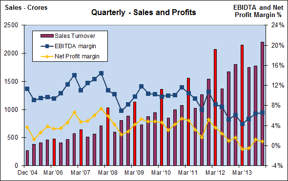 Fig 4 - Quarterly Sales and Profits, JainMatrix Investments