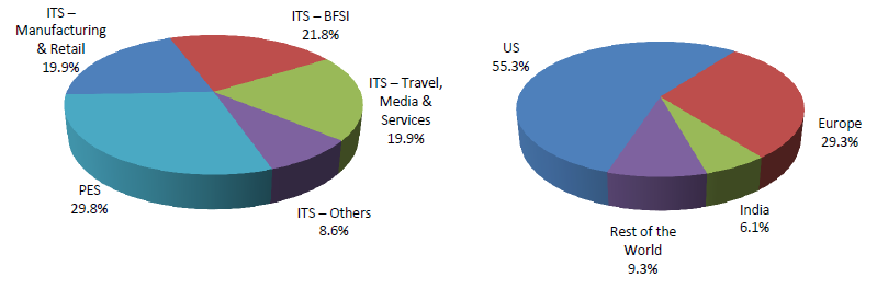Fig 1 – Mindtree by Segments (A) and Geographies (B) for FY2013 (JainMatrix Investments)