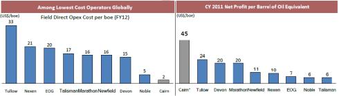 Fig 2 – Cairn Profit and Cost Metrics, JainMatrix Investments