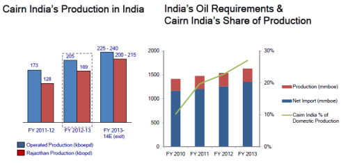 Fig 1 – Oil Production at Cairn, Source: Cairn corporate reports, JainMatrix Investments
