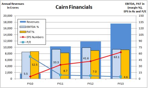 Fig 4 – Consolidated Financials Snapshot, JainMatrix Investments