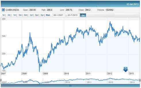 Fig 3 Price History, JainMatrix Investments