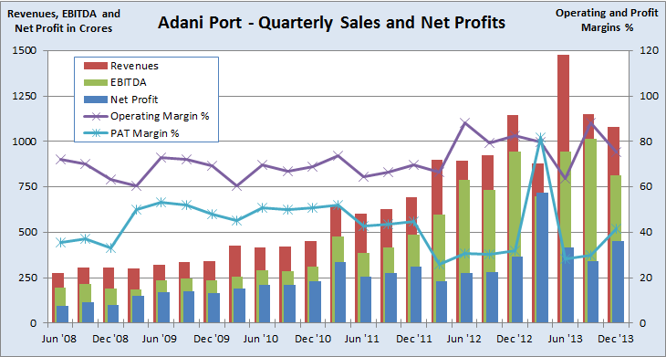 Adani Port Quarterly Sales and Profits, JainMatrix Investments